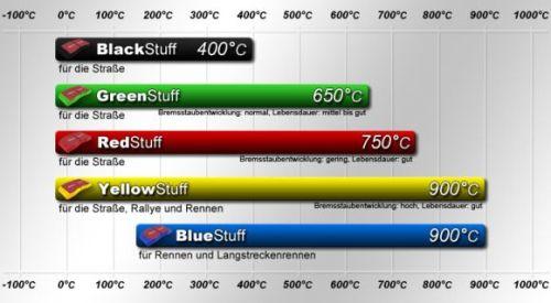 EBC Sportbremsbeläge Temperaturdiagramm